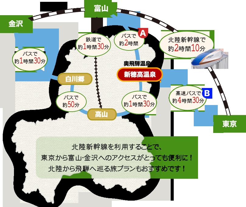 東京から北陸新幹線で富山まで、富山からバスで2時間(A)・東京から高速バスで4時間30分(B)で、奥飛騨温泉郷 新穂高温泉まで到着できます! 北陸新幹線を利用することで、東京から富山・金沢へのアクセスがとっても便利に! 北陸から飛騨へ巡る旅プランもおすすめです!